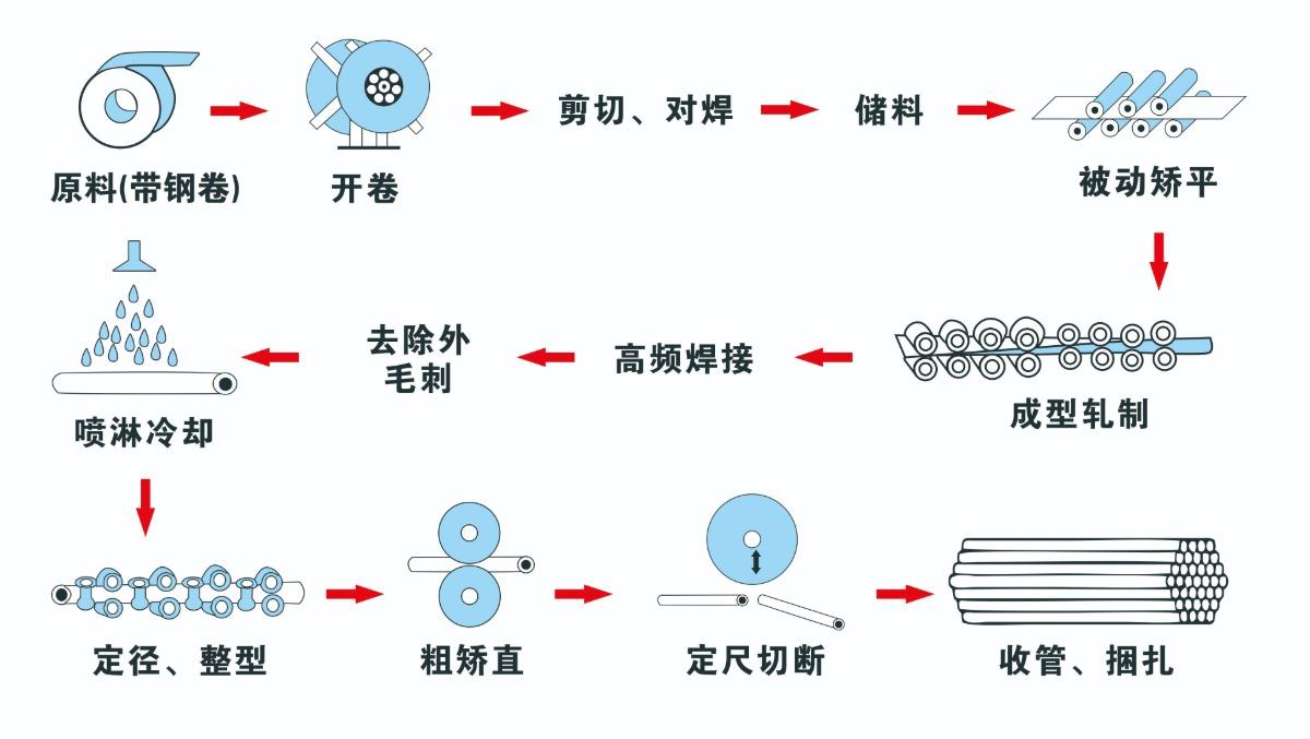 左进料50扩76焊管机生产线工艺流程